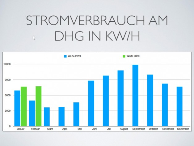 Stromspar-Challenge am DHG