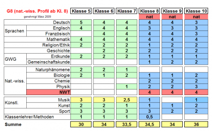 Stundentafel G8 mit naturw. Profil ab Klasse 8